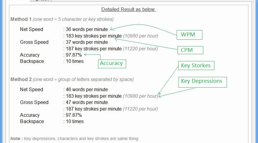 How typing speed and accuracy is calculated in typing tests | Soni