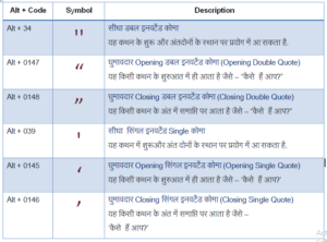 Hindi Alt Code Characters for Remington Gail and Inscript Layout