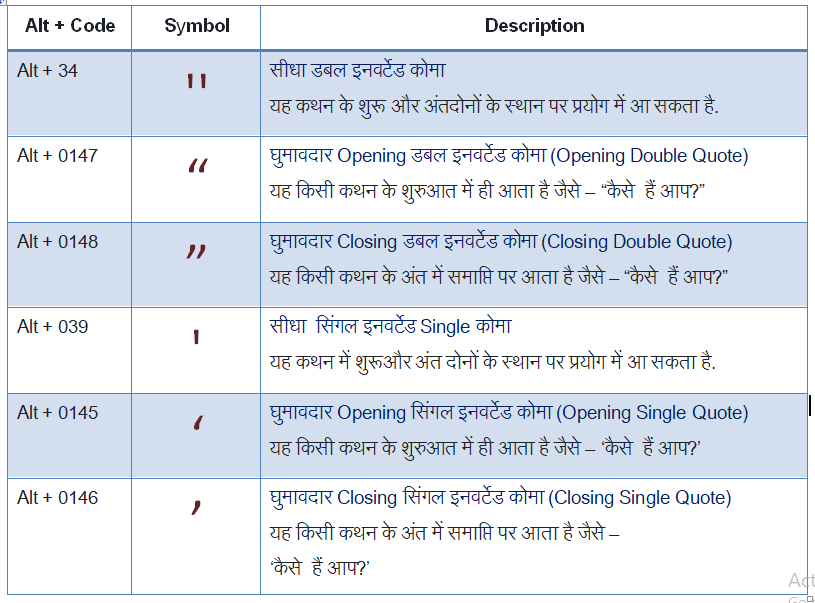 Hindi Alt Code Characters for Remington Gail and Inscript Layout with Mangal Font